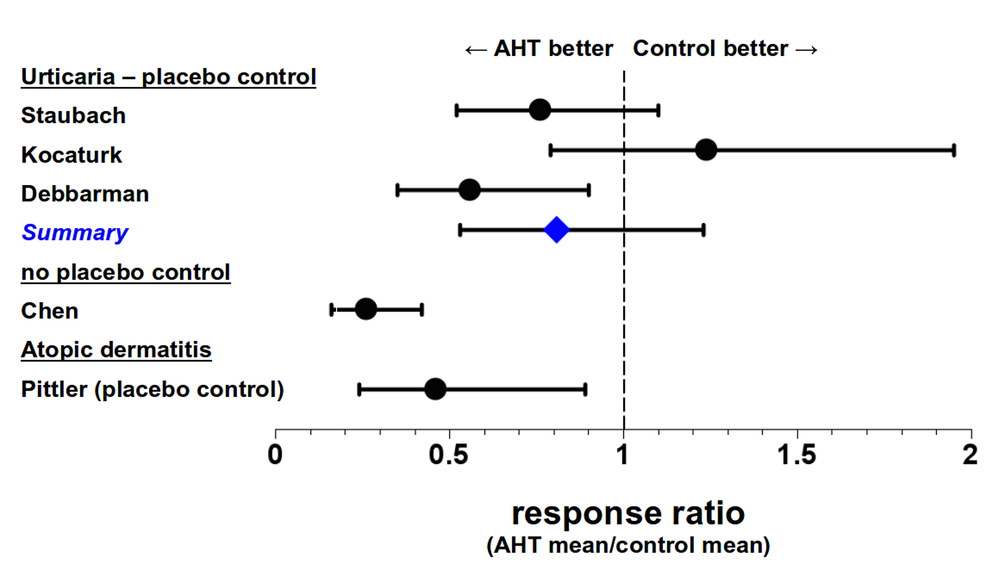 Cureus | A Systematic Review of Autohemotherapy as a