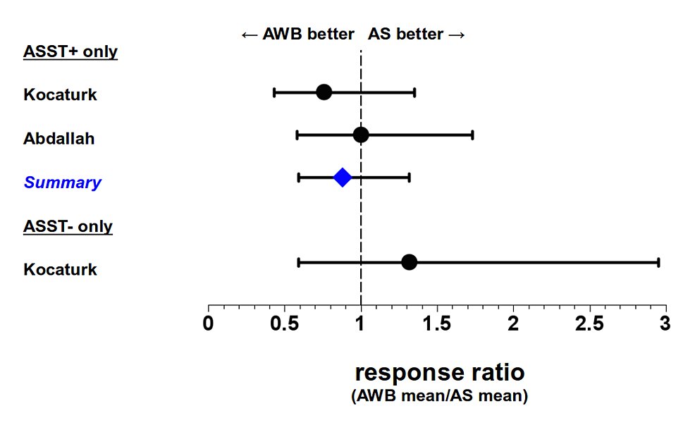 Comparative-effectiveness-of-autologous-whole-blood-injections-(AWB)-and-autologous-serum-injections-(AS)-at-end-of-follow-up-(1-3-months-after-end-of-treatment)-for-ASST+-and-ASST--urticaria-patients