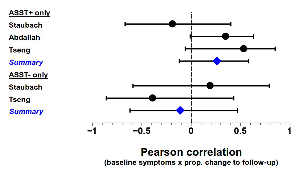 Pearson-correlations-between-baseline-symptoms-and-proportional-change-in-symptom-severity-from-baseline-to-end-of-follow-up-for-ASST+-and-ASST---urticaria-patients.