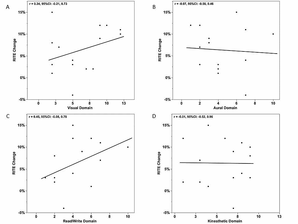 Correlations-between-the-number-of-responses-in-each-VARK-domain-and-RITE-improvement