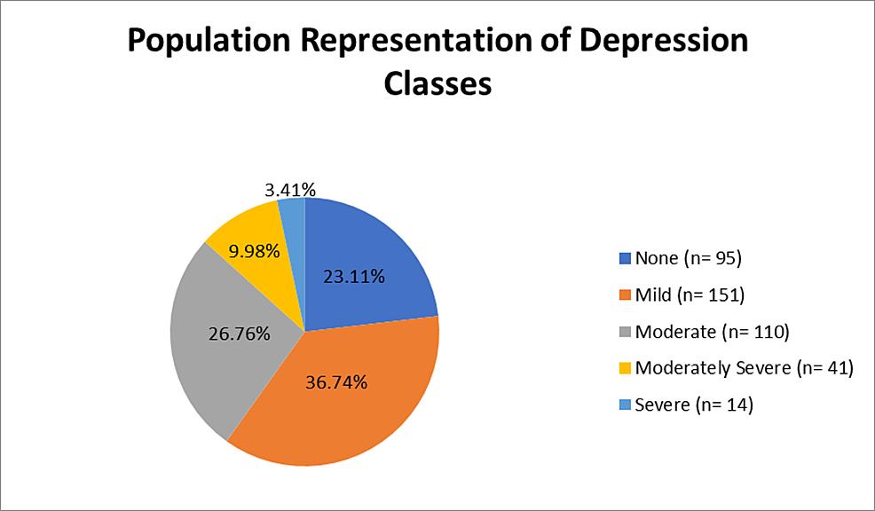 Population-representation-of-depression-classes