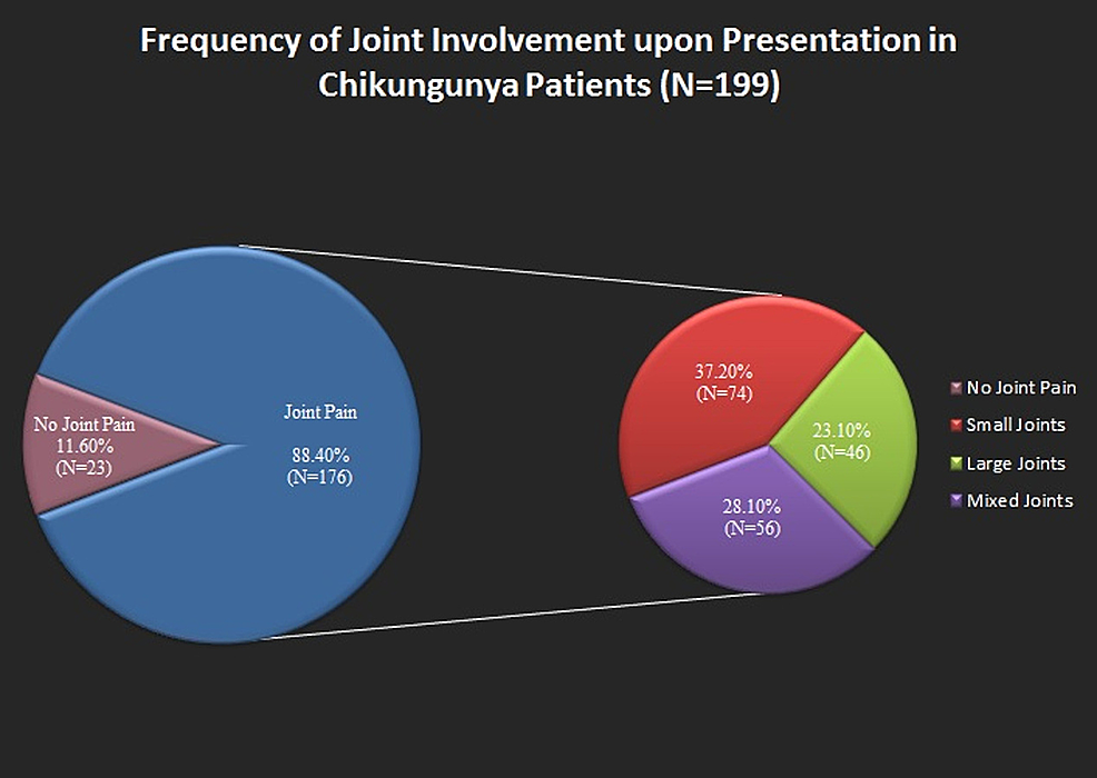 Figure-showing-the-joint-involvement