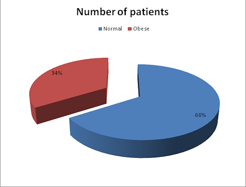 BMI-distribution-among-patients