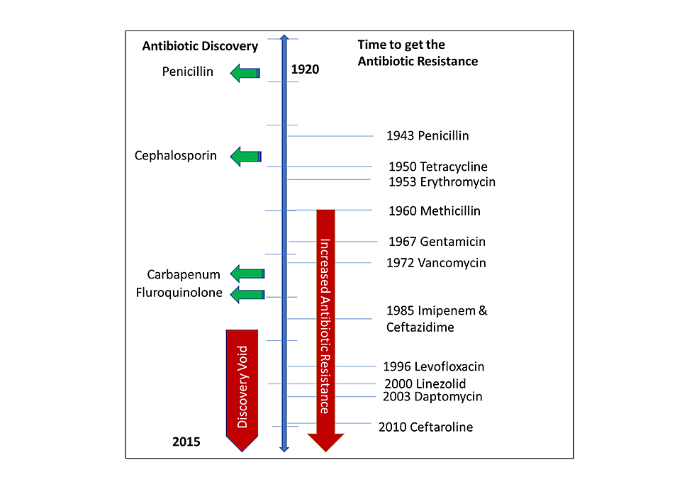 Graphical-representation-of-onset-of-antibiotic-resistance-versus-time-to-get-antibiotic-resistance