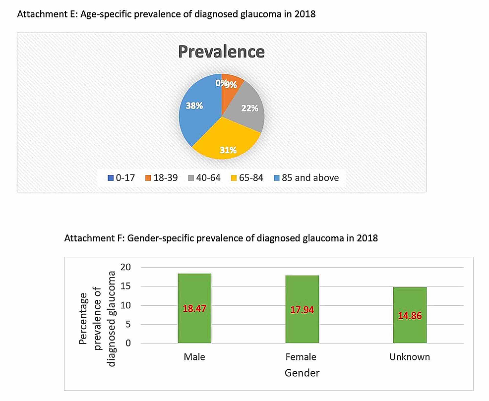 Age-specific-and-gender-specific-prevalence-of-diagnosed-glaucoma-in-2018