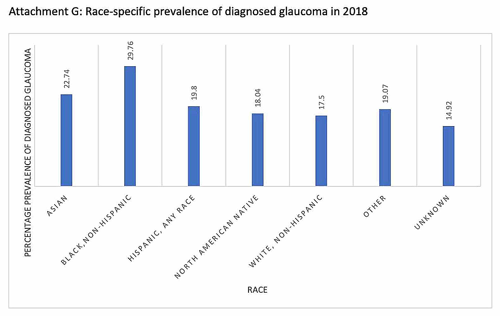 Race-specific-prevalence-of-diagnosed-glaucoma-in-2018