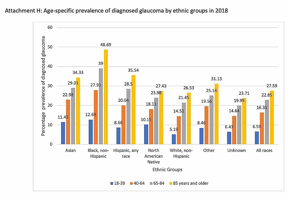Age-specific-prevalence-of-diagnosed-glaucoma-by-ethnic-groups-in-2018