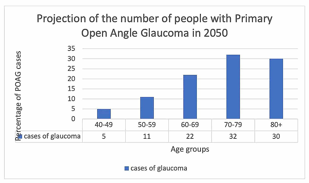 Future-projections-of-glaucoma
