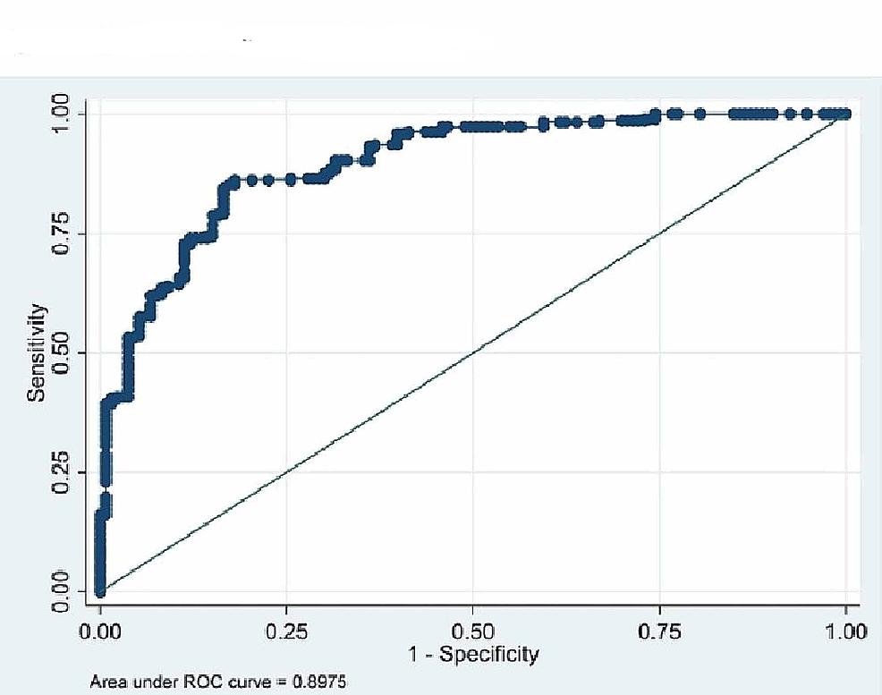 ROC-curve-on-males-(BMI-vs.-BFP).