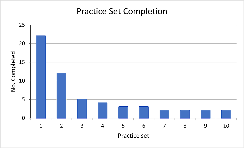Completion-rates-for-practice-sessions-