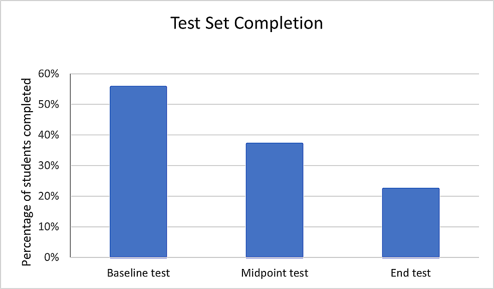 Completion-rates-for-baseline,-midpoint,-and-endpoint-tests-