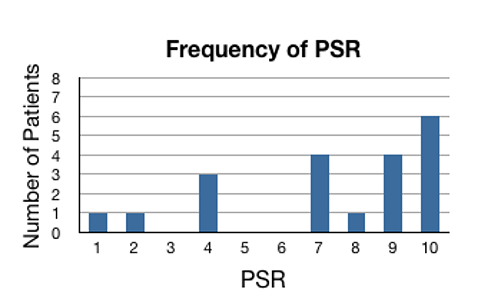 Frequency-of-PSR