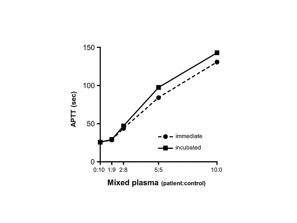 Cross-mixing-test.-APTT-was-measured-using-a-mixture-of-the-patient's-plasma-and-the-normal-plasma-prepared-at-various-ratios-with-and-without-incubation-for-two-hours-at-37-˚C.-The-obtained-curve-showed-an-inhibitor-pattern.