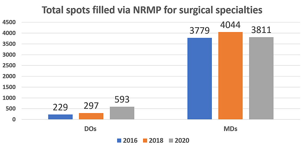 Number-of-surgical-specialty-postgraduate-year-1-spots-occupied-by-DO-and-MD-applicants-in-2016,-2018,-and-2020.