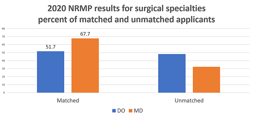 At-the-conclusion-of-the-2020-match,-51.7%-of-DO-applicants-and-67.7%-of-MD-applicants-matched-into-surgical-specialties-(p-<-0.001).
