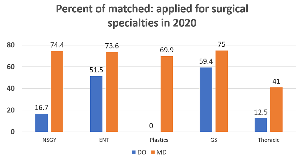 Percent-of-matched:applied-for-postgraduate-year-1-surgical-specialties-in-2020.-