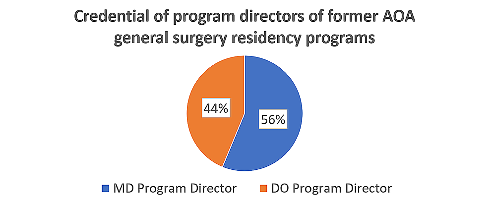 An-investigation-of-48-former-AOA-General-Surgery-residency-programs-revealed-that-27-had-an-MD-listed-as-PD-and-21-had-a-DO-listed-as-PD-on-the-Accreditation-Council-on-Graduate-Medical-Education-website.
