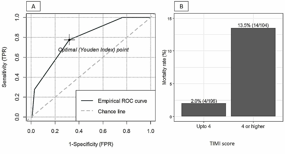 ROC-curve-(A)-and-mortality-rate-with-respect-to-the-TIMI-score-(B).