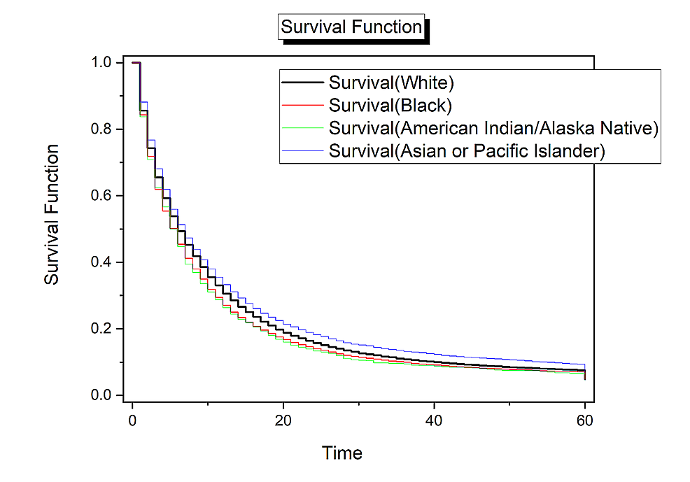 Survival-analysis-for-race.