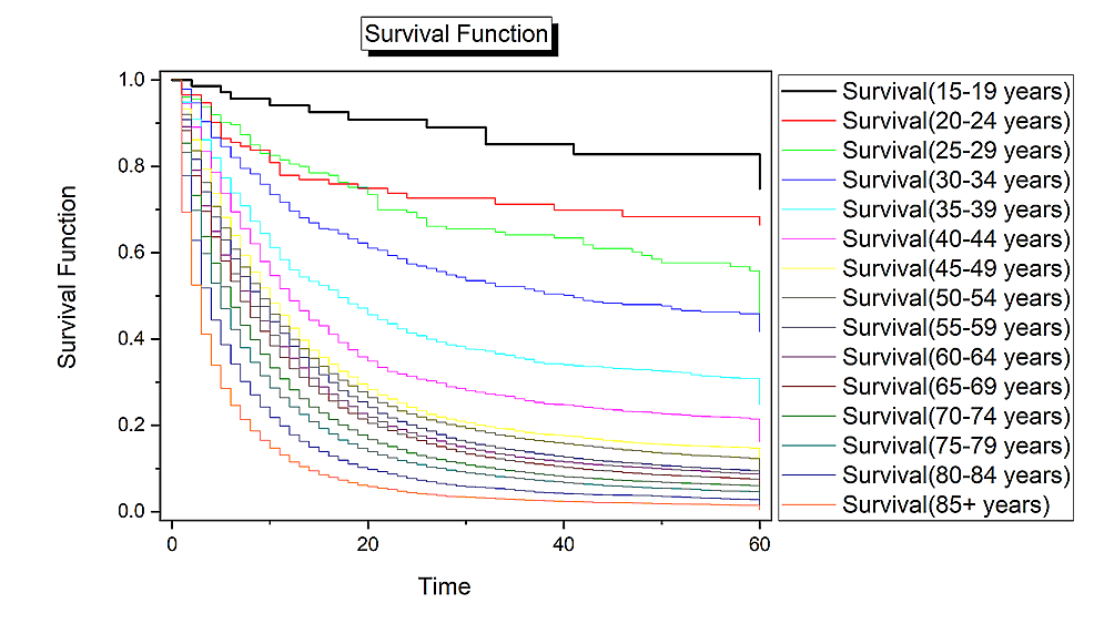 Survival-analysis-for-pancreatic-cancer-by-age.