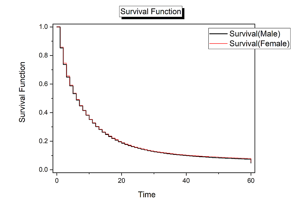 Survival-analysis-for-pancreatic-cancer-by-sex.