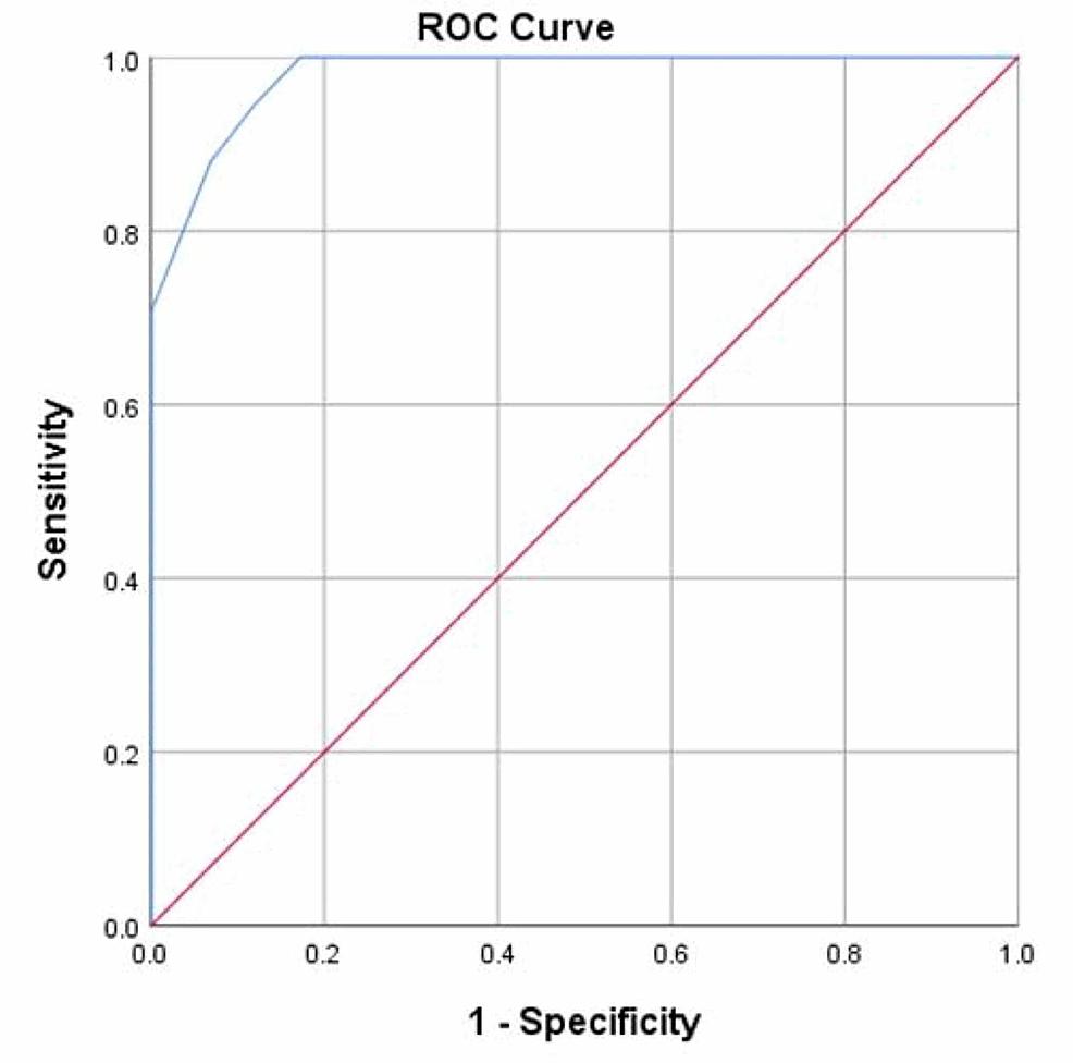 ROC-curve--to-predict-if-participants-had-ET-or-PD-