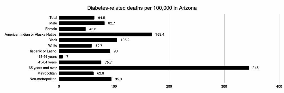 Diabetes-related-deaths-per-100,000-in-Arizona-
