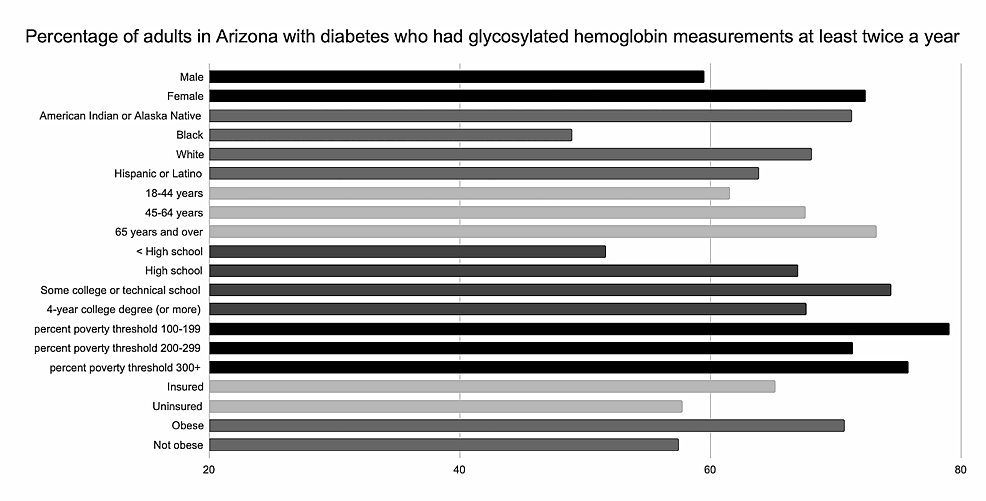 Percentage-of-adults-in-Arizona-with-glycosylated-hemoglobin-(HA1c)-measurements-at-least-twice-a-year