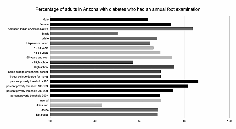 Percentage-of-adults-in-Arizona-with-diabetes-who-had-an-annual-foot-examination