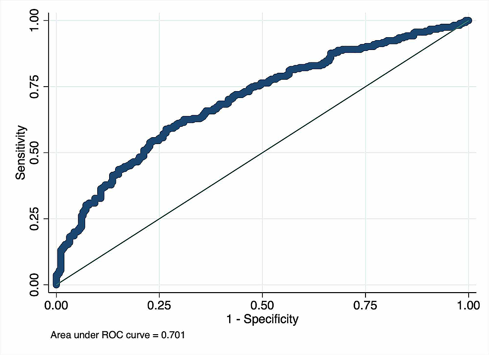 The-receiver-operating-characteristic-curves-drawn-from-the-multiple-logistic-regression-model-including-variables-independently-associated-with-admissions-from-the-emergency-department.
