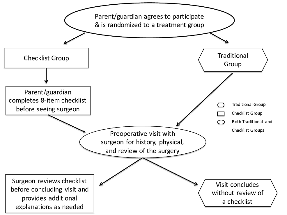 Consent-process-for-traditional-and-checklist-groups
