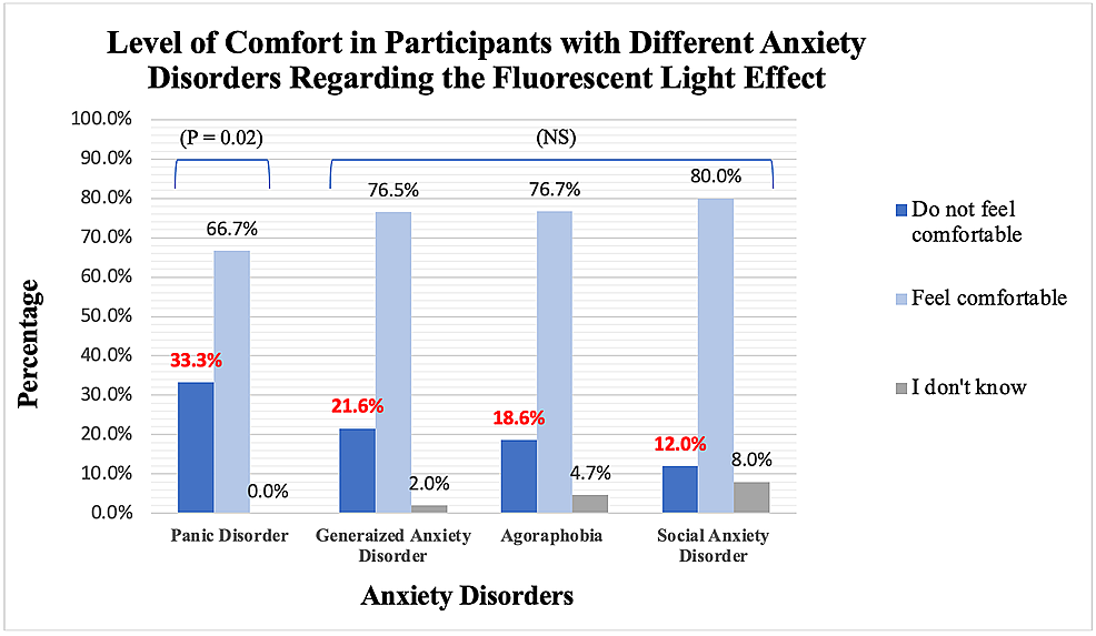 """A-bar-chart-representing-the-association-between-the-participants-with-different-anxiety-disorders-and-the-statement-""""I-do-not-feel-comfortable-in-the-lighting-of-this-clinic.""""-N-=-202-participants-and-the-frequencies-of-the-associations-were-added-as-well."""
