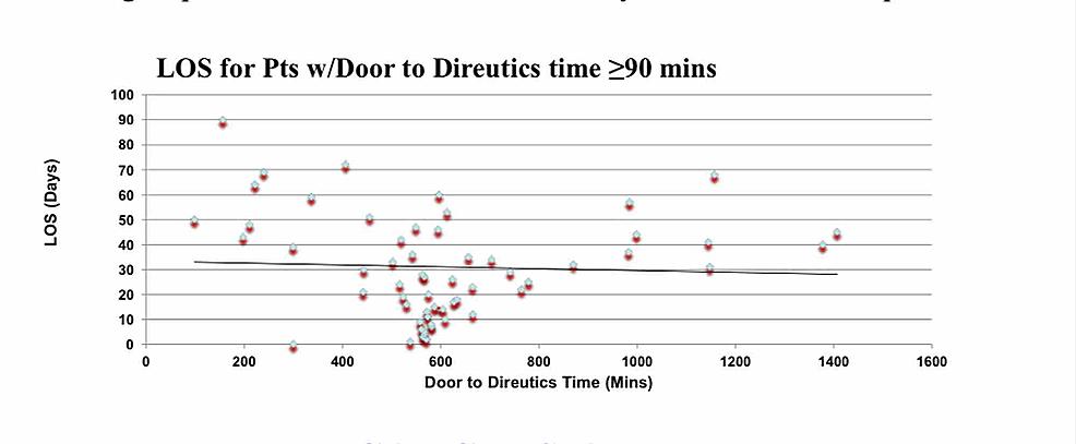 Correlation-between-length-of-stay-of-patient-(Y-axis)-with-door-to-diuretics-time-of-≥-90-minutes-(X-axis)