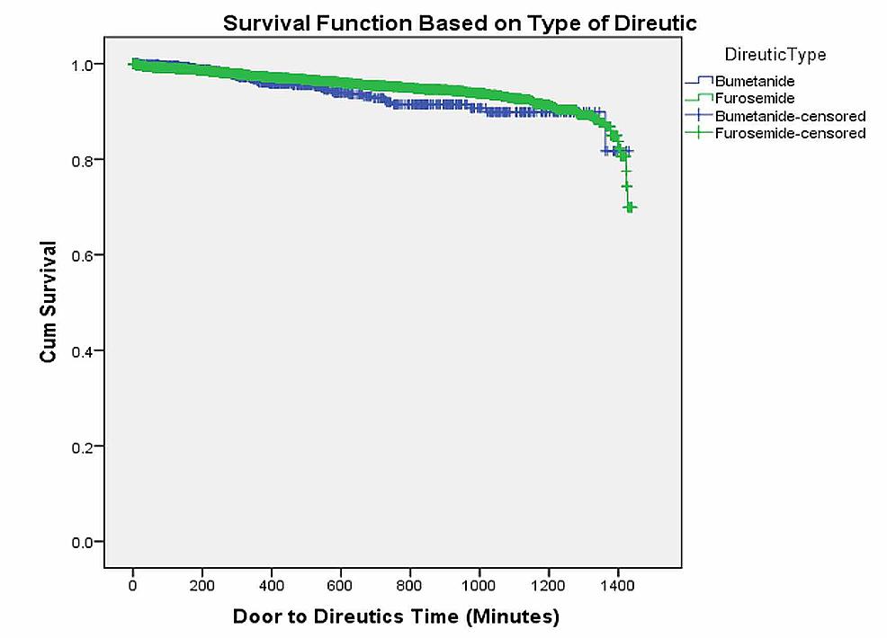 Survival-distribution-of-patients-receiving-bumetanide-vs-furosemide