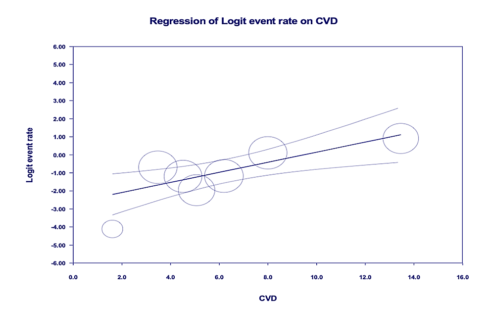 Age-adjusted-meta-regression-analysis-for-the-evaluation-of-need-for-invasive-mechanical-ventilation-amongst-patients-with-CVD