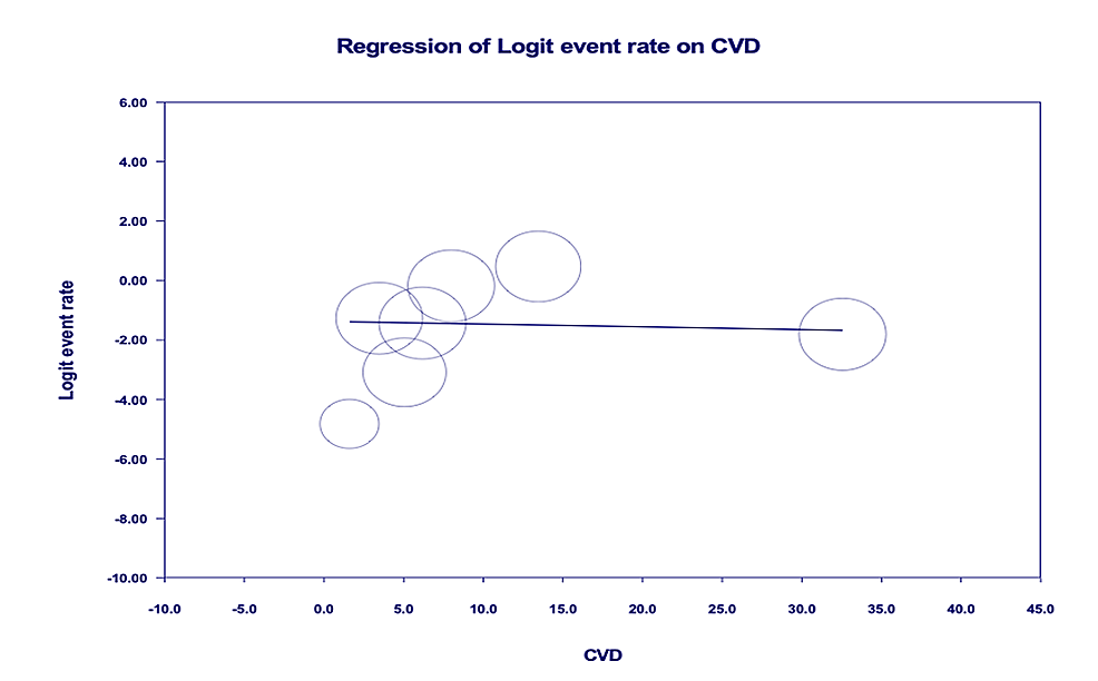 Age-adjusted-meta-regression-analysis-for-evaluation-of-mortality-amongst-patients-with-patients-with-CVD