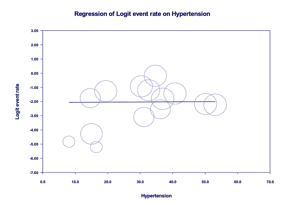 Age-adjusted-meta-regression-analysis-for-the-evaluation-of-mortality-amongst-patients-with-hypertension