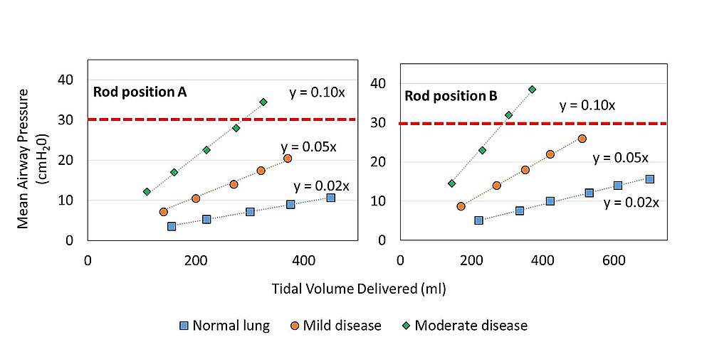 Mean-airway-pressure-measured-for-simulated-patient-lung-types-as-a-function-of-tidal-volume-delivered.-Red-dashed-line-denotes-maximum-airway-pressure-threshold-for-ARDS-treatment-recommendations.