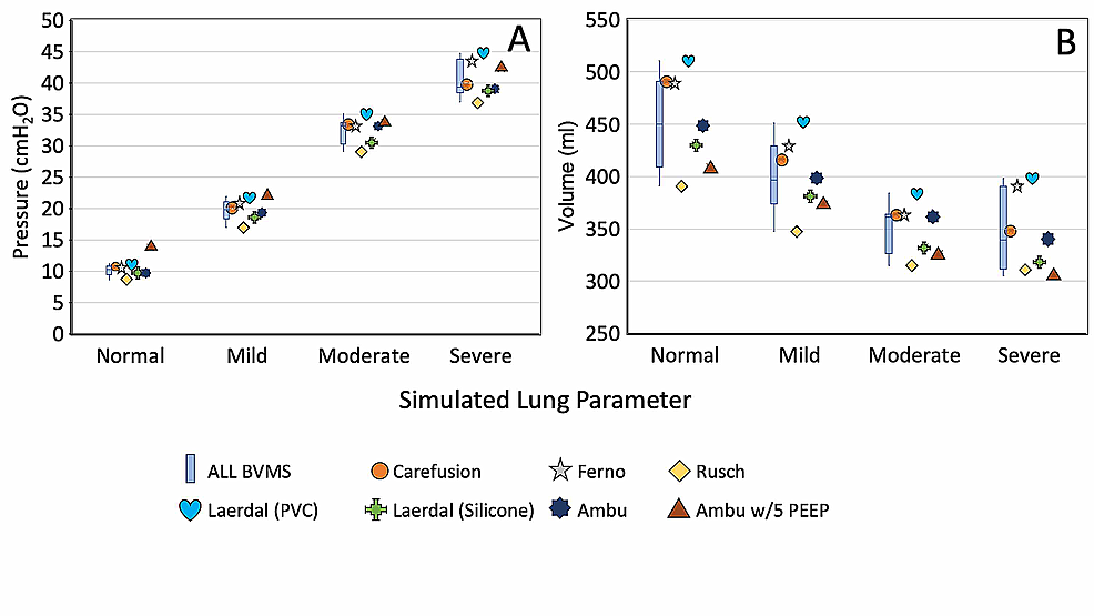 A)-Tidal-volume-VT-and-B)-mean-airway-pressure-Paw-measurement,-from-different-BVM-models-in-simulated-patient-testing-with-(resistance-cmH2O.L-1.s-1,-compliance-ml.cmH2O-1)-of-'normal'-(5,50),-'mild'-(6,20),-'moderate'-(10,10)-and-'severe'-(50,10),-respectively.
