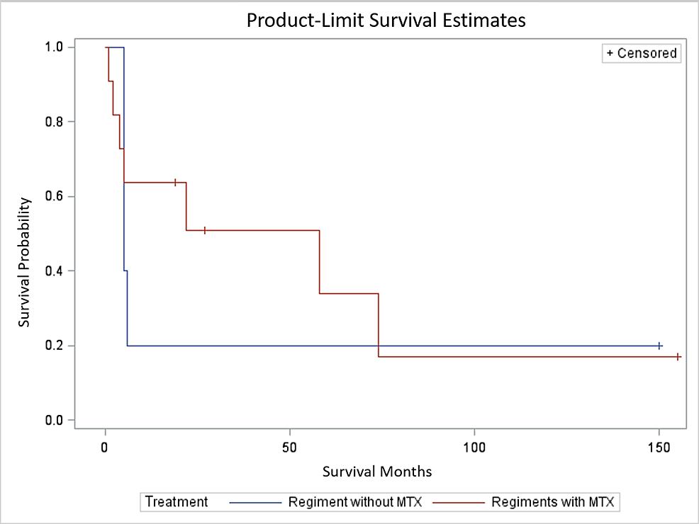 Survival-estimates