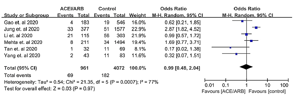 Forest-plot-depicting-the-meta-analysis-of-mortality-outcomes-in-COVID-19-patients-on-an-angiotensin-converting-enzyme-inhibitor-(ACEi)/angiotensin-receptor-blocker-(ARB)