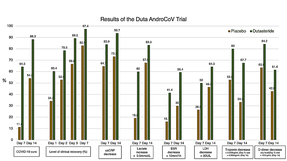 Main-clinical-and-biochemical-results-of-the-EAT-DUTA-AndroCoV-Trial