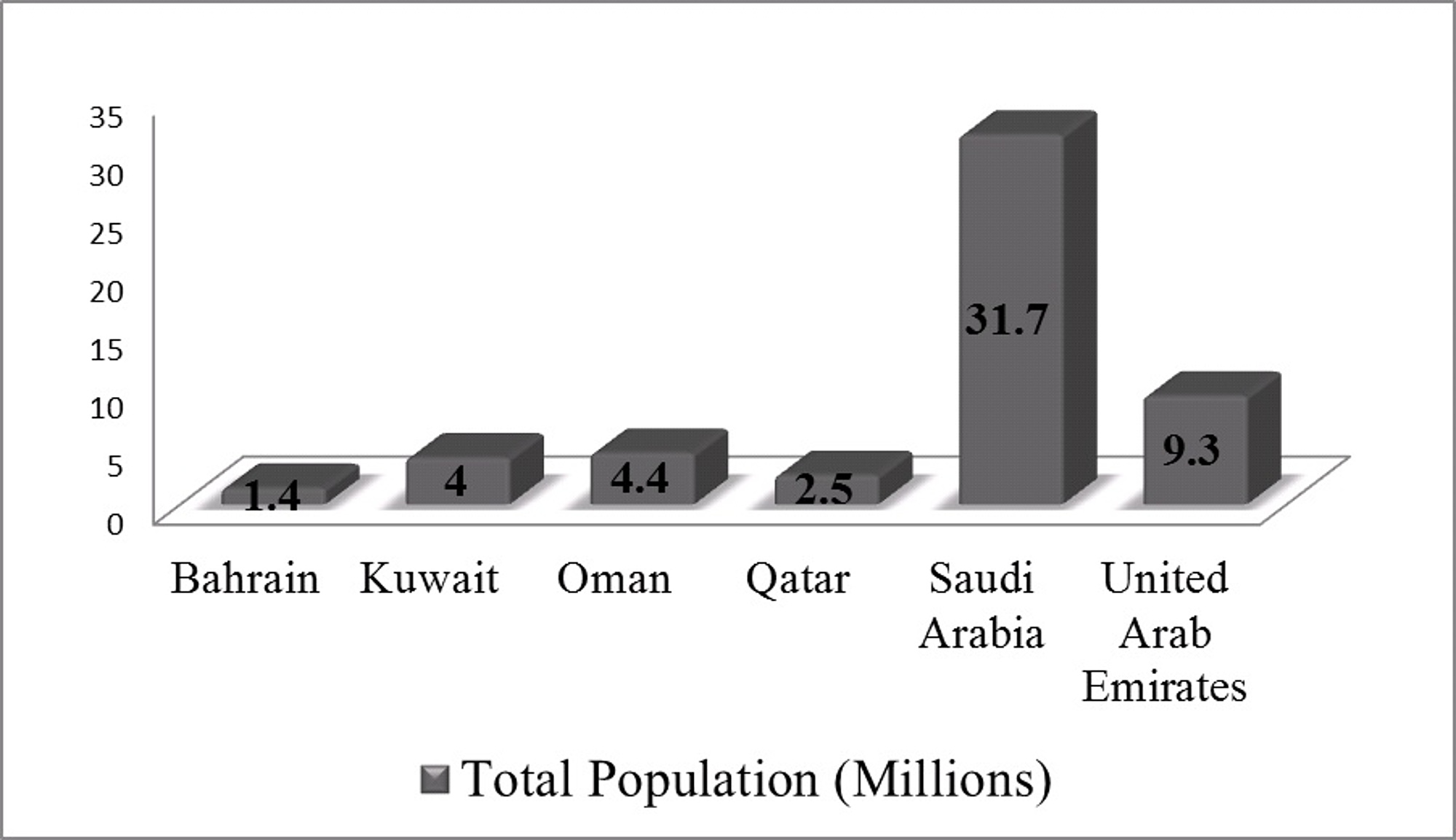 Cureus Health Care In Gulf Cooperation Council Countries