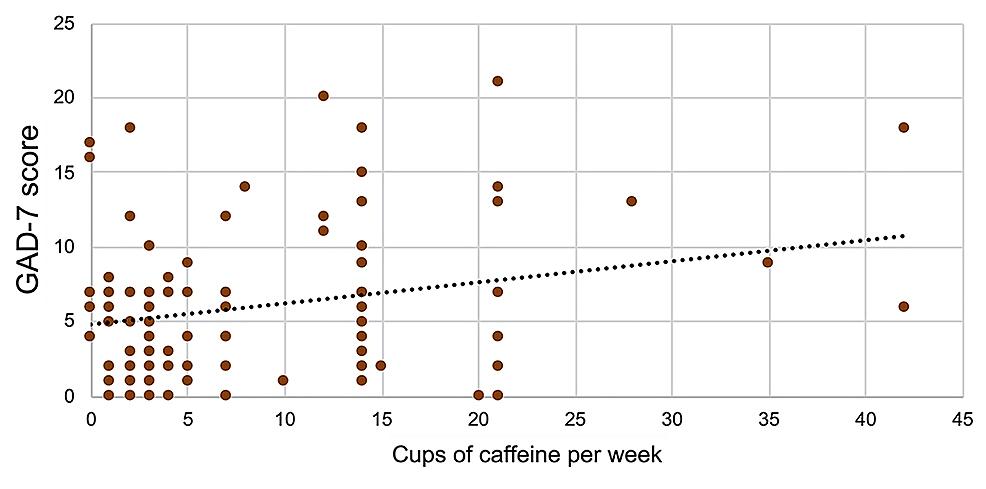 Correlation-between-total-score-of-GAD-7-and-caffeine-intake.