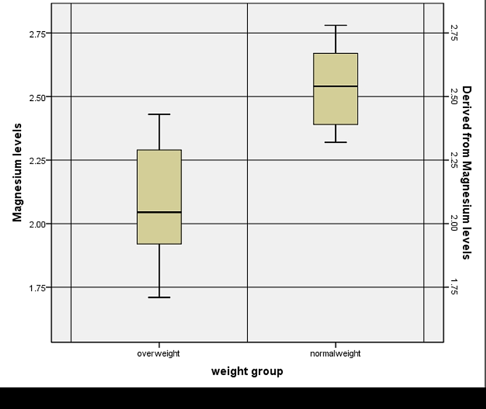 Mean-Serum-Magnesium-Levels-in-Overweight-and-Normal-Weight-Children
