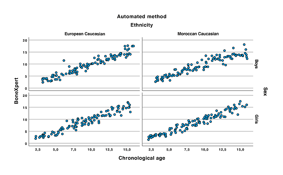 Correlation-between-the-automated-method-and-the-chronological-age.