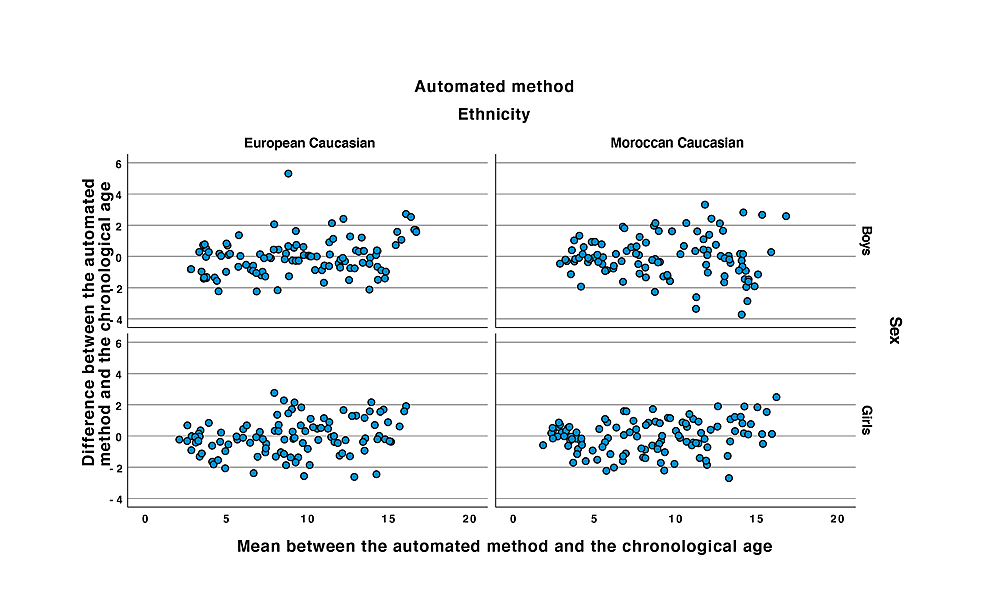 Bland-and-Altman-plots-of-the-automated-method-plotted-to-the-chronological-age.
