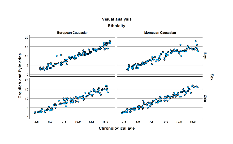 Correlation-between-the-Greulich-and-Pyle-and-the-chronological-age.