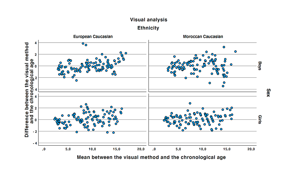 Bland-and-Altman-plots-of-the-Greulich-and-Pyle-atlas-plotted-to-the-chronological-age.