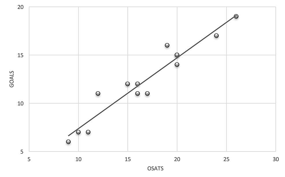 Pearson's-correlation-coefficient-between-participants-OSATS-and-GOALS-scores,-R2=0.92